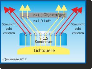 Prinzip öl Kondensor2